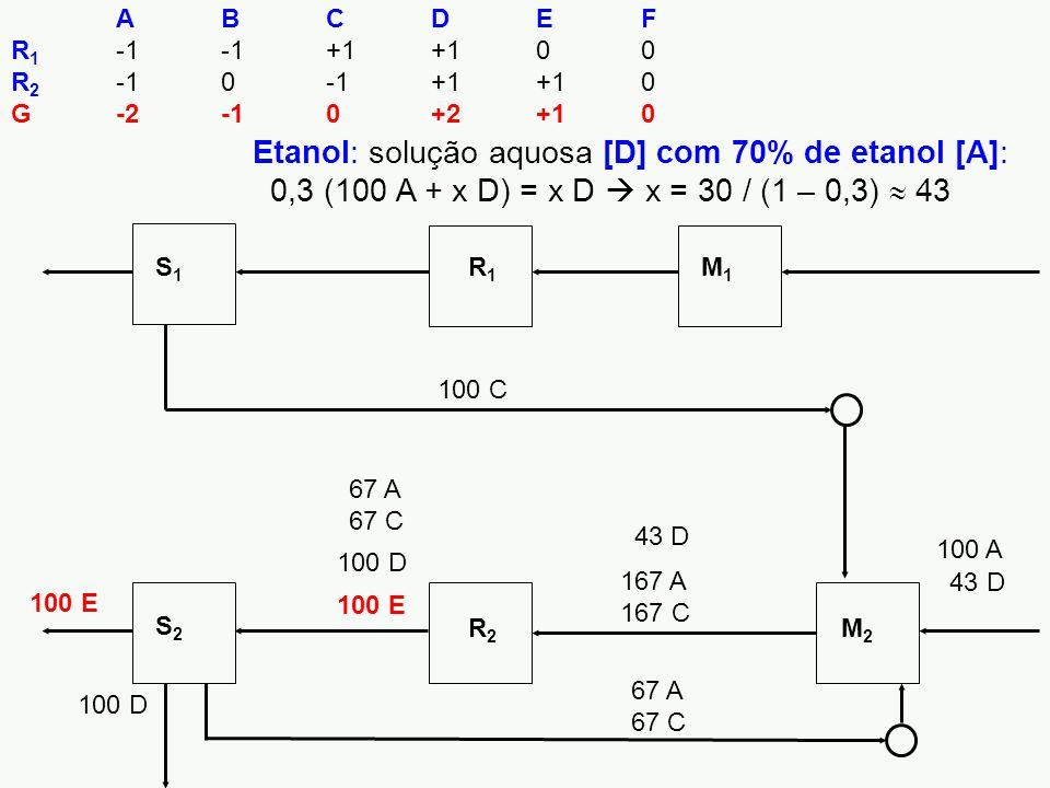 Etanol: solução aquosa [D] com 70% de etanol [A]: